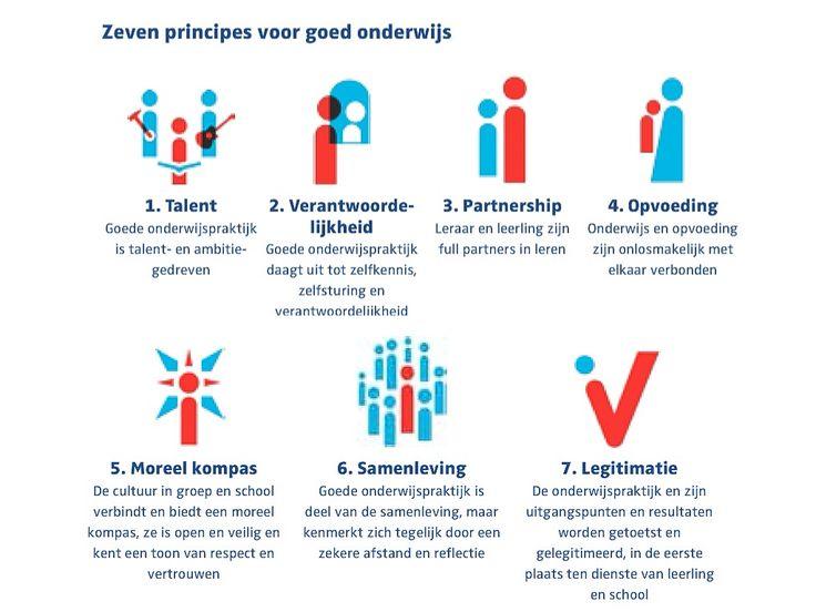 De zeven principes voor goed onderwijs - Pedagogische Tact