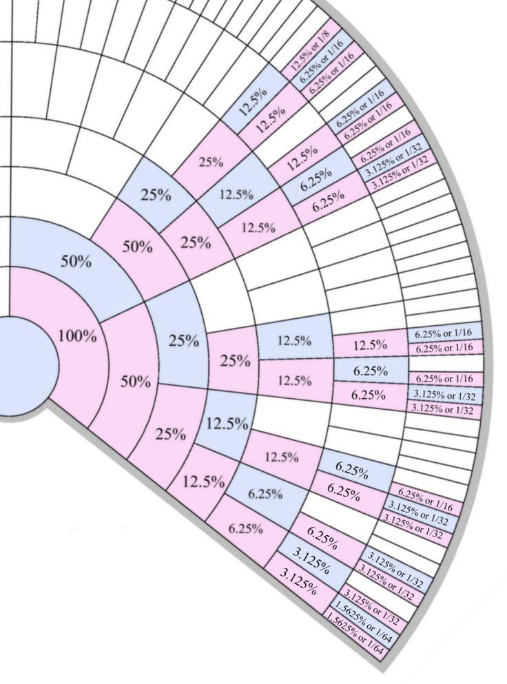 X Chromosome Recombination's Impact on DNA Genealogy  http://smithplanet.com/stuff/x-chromosome.htm   #GeneticGenealogy #Ancestry #Ancestry