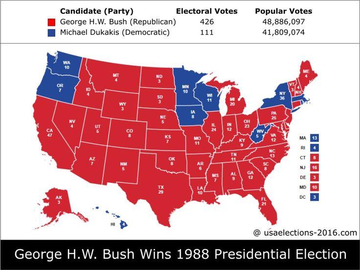 1988 Presidential Election Result: George H.W. Bush (Republican) - 426 electoral votes beat Michael Dukakis (Democratic) - 111 electoral votes, Popular Vote