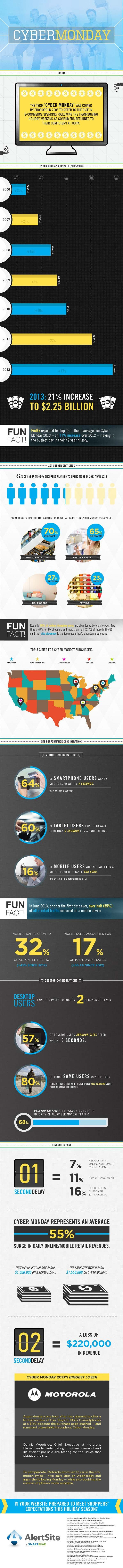 71 best INTERNET Infographics images on Pinterest | Infographic ...