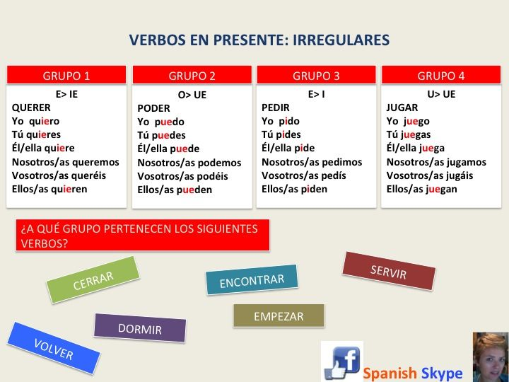 Presente indicativo Archives - SpanishSkype