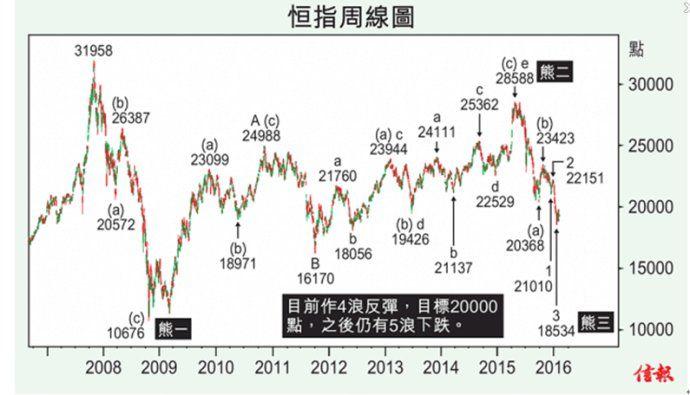 日日賺錢錢-牛三賺大錢:期待: 技術分析 - 量笑英 2016年2月15日 4浪反彈升近兩萬點  2016年1月,除人民幣彙價下跌,中國調低2016年經濟增長預測,沒有特別的壞消息下,股市卻出現股災式下跌,只能說是市場對強力救市的懲罰,《信報》投資版同文簡卓峰堅持看淡,值得一贊。現在港股走勢究竟是怎樣?   從恒指周線圖可以看出︰熊一是恒指31958點大跌到10676點,一共下跌了21282點,下跌幅度達66.59%。之後熊二反彈3段浪A、B、C升上28588點,筆者在2014年已經預測反彈目標是27200點,果然恒指在2015年4月26日升上28588點。之後是開始熊三下跌,其中(a)浪由28588點下跌到20368點、(b)浪反彈升上23423點、(c)浪由5段組成,其中1浪由23423點下跌到21010點、2浪反彈升上22151點、3浪下跌到18534點,目前是4浪反彈,估計春節後開紅盤,恒指會升近20000點。之後有5浪下跌,當5浪結束也是熊三的a浪走完,開始b浪反彈,估計到時有人出來說牛市重臨。筆者早就說這次熊三路程漫長。