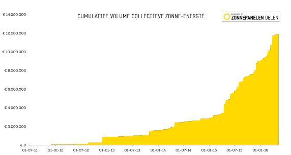 Cumulatief volume voor het crowdfunden van zonnepanelen op een ander dak. Collectief duurzame energie opwekken