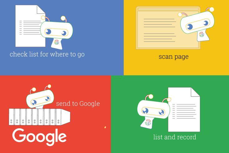 Googlebot scanning for and listing links