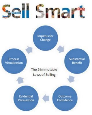 These are some ultimate Selling Skills with smart Selling ...