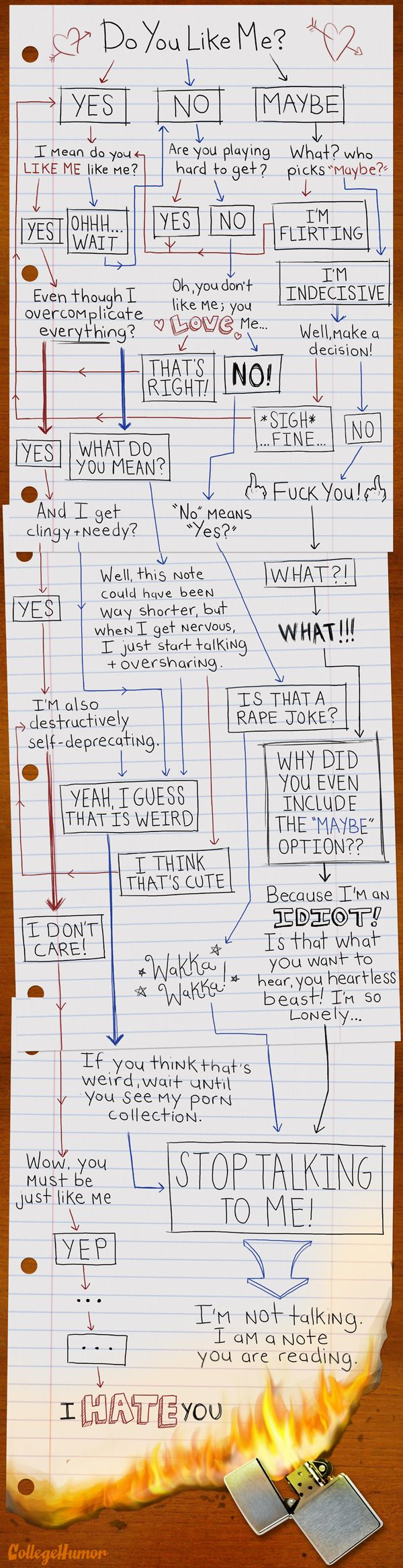 Yes No Maybe flow chart! Definitely not your elementary-school-do-you-like-me note.