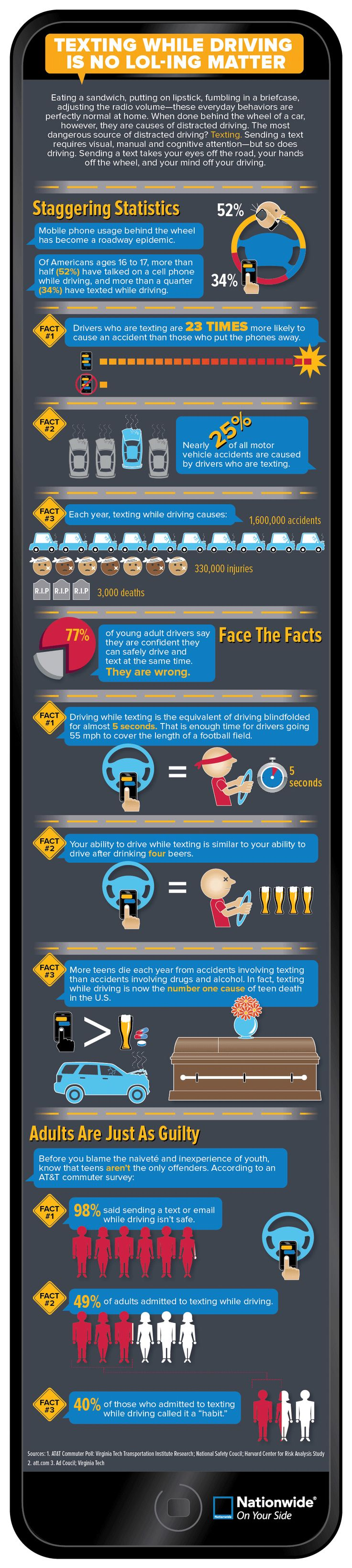 Texting While Driving Is No LOL-ing Matter | Nationwide Insurance