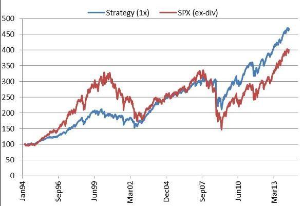 Trade S P 500 Options