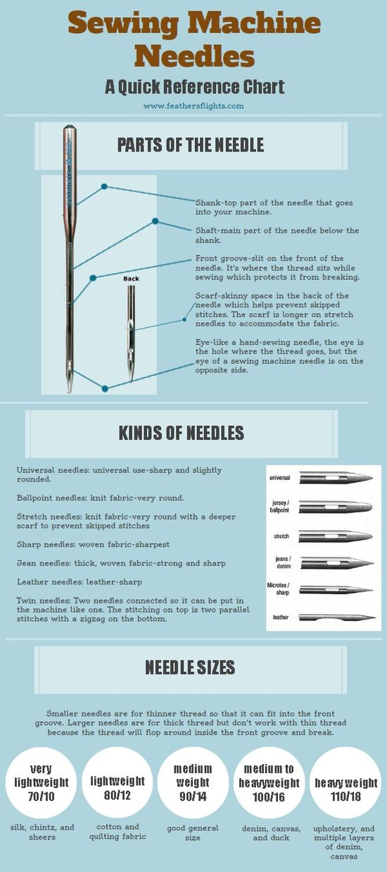 sewing needles chart- choose the right one for the task