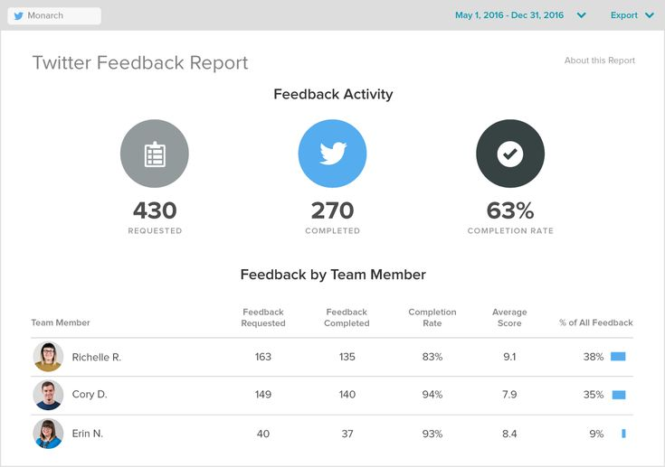 Start Measuring Customer Satisfaction With Twitter Feedback by Sprout Social