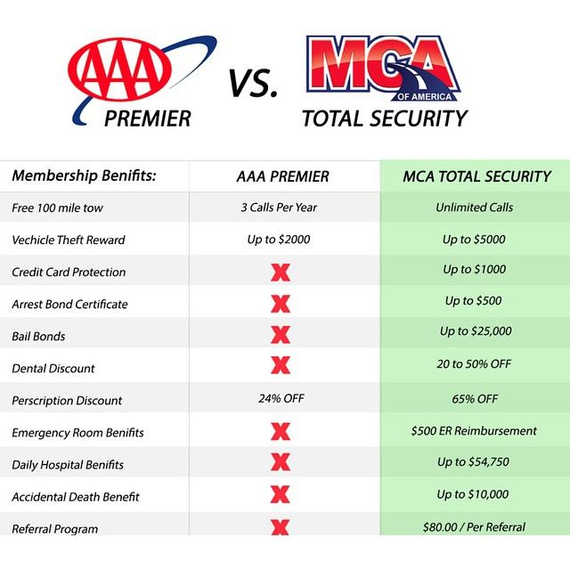 What Is Included In Your Motor Club Of America Membership? -- http://www.ThisCarClubPays.com -- As you can see, Motor Club of America offers a lot of valuable benefits. In fact, #MCA provides over $150,000 in benefits with their membership. -- http://www.YourWay4Success.com -- #MotorClubOfAmerica #benefits #discounts #savings