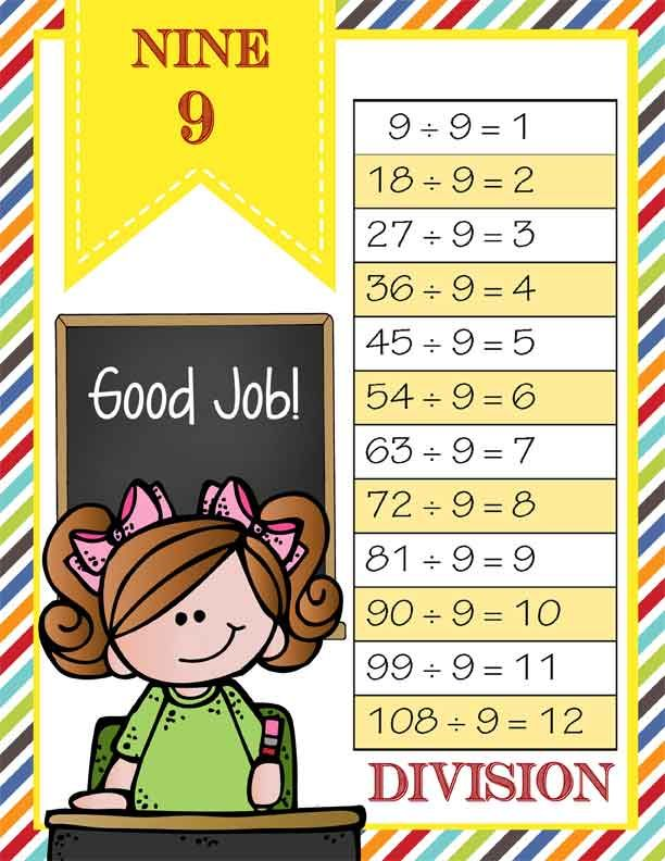 Math Charts For Classroom Decoration ~ The brainy bunch theme classroom decor math printables