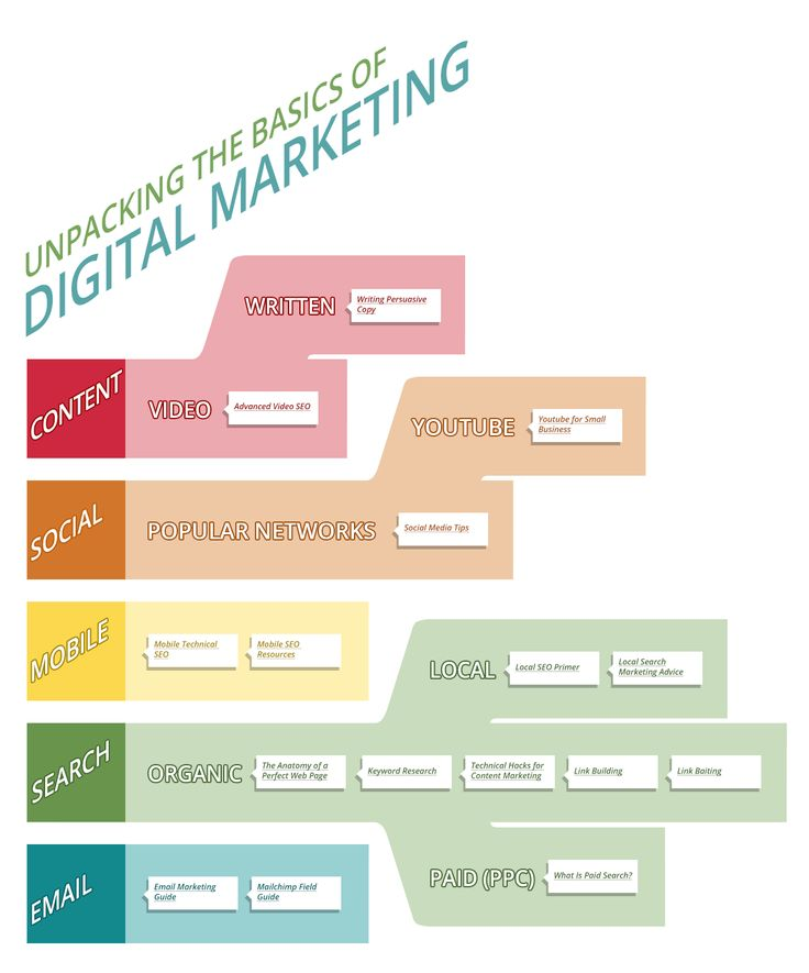 #INFOgraphic > Digital Marketing for Dummies:   > http://infographicsmania.com/digital-marketing-for-dummies/?utm_source=Pinterest&utm_medium=INFOGRAPHICSMANIA&utm_campaign=SNAP