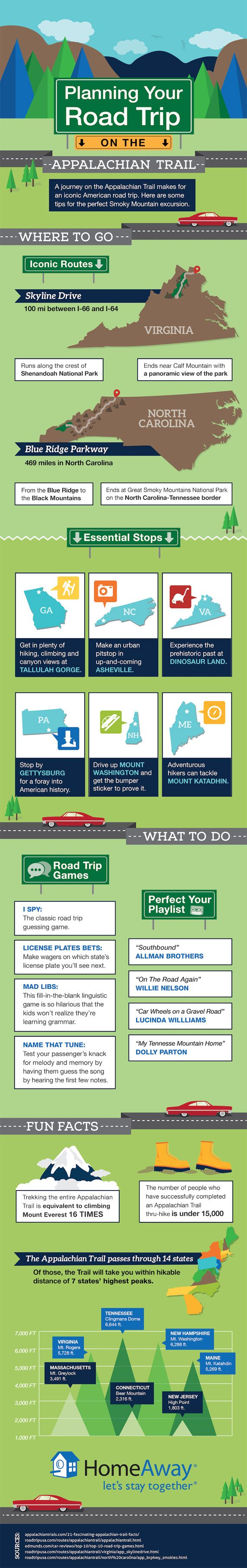 This road trip will deepen your knowledge of American history and geography. The Appalachian Trail passes through 14 states, but the best driving routes are the Skyline Drive in Virginia and the Blue Ridge Parkway in North Carolina. Let's get goin'!