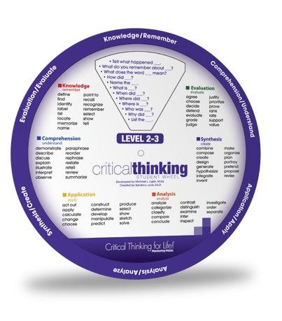 critical thinking wheel