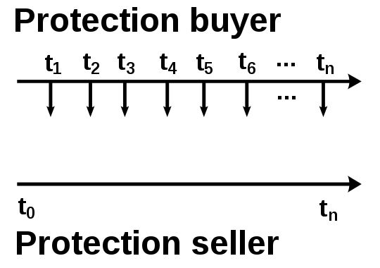 Cds paymentstream protection noloss - Credit default swap - Wikipedia, the free encyclopedia
