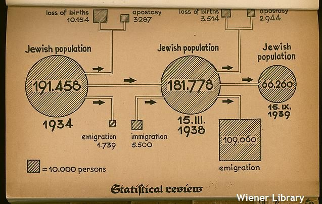 Graphical presentation of the statistical review of the Jewish population in Vienna in the 1930s. Found in 'Report of the Vienna Jewish Community' edited by Benjamin Murmelstein (c.1940).