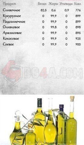 Калорийность масло