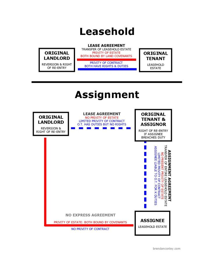 Federal and Civil Court Procedures Part 12 - assignment agreement