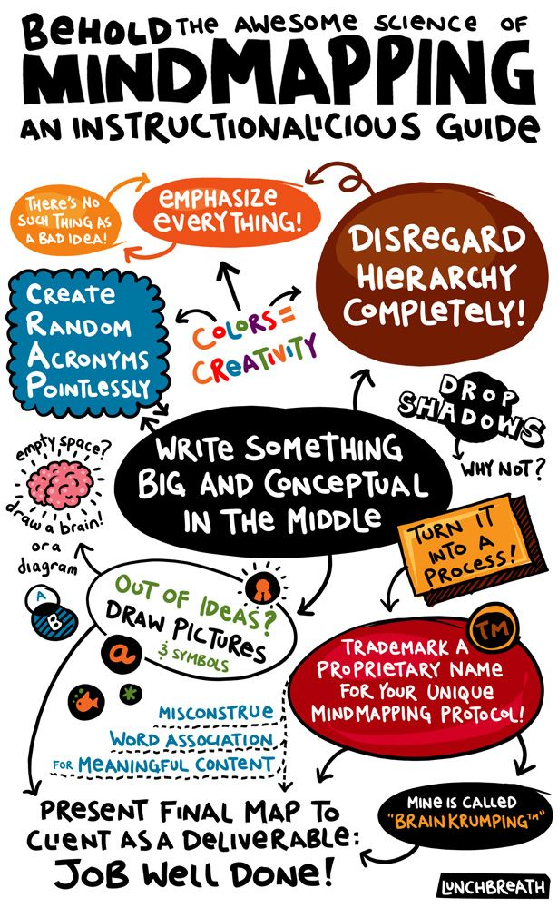 Science Notebooking: Mind mapping  great idea for science notebook.  Includes drawings, acronyms, everything the child can think of or remember about the subject.  cute examples of actual childrens work
