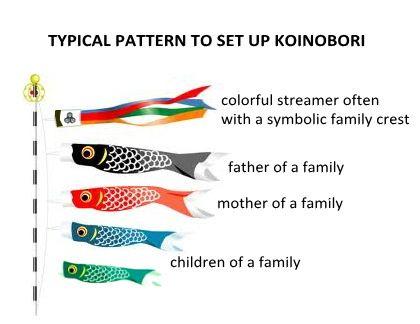 Google image result for for Japanese fish flag