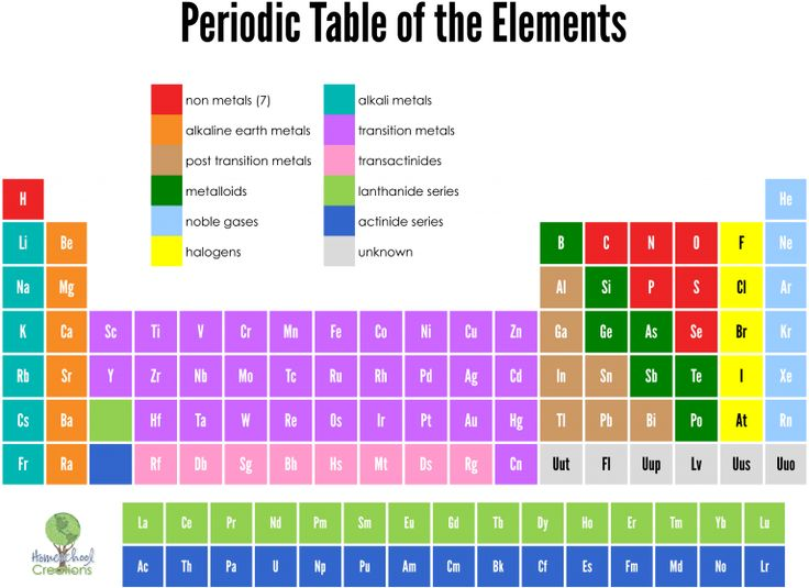 19 best periodic table of the elements images on Pinterest - best of periodic table of elements group names