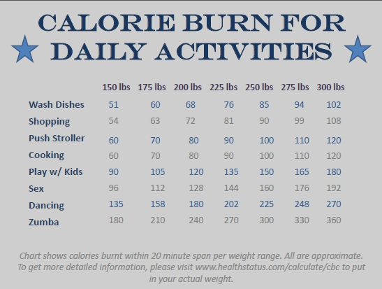 Best 20+ Calories burned chart ideas on Pinterest | Calories ...