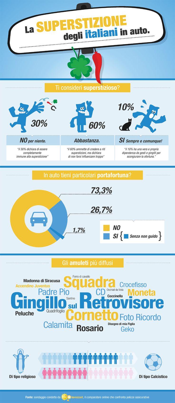 La superstizione degli italiani in auto [INFOGRAFICA] #chiarezza.it