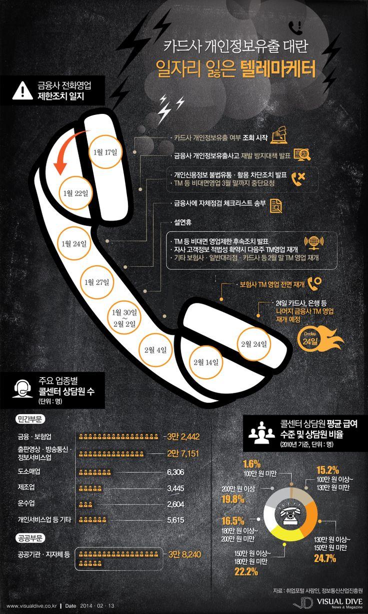[인포그래픽] 카드사 개인정보유출 대란…일자리 잃은 텔레마케터 일부 영업 재개 #telemarketer / #Infographic ⓒ 비주얼다이브 무단 복사·전재·재배포 금지