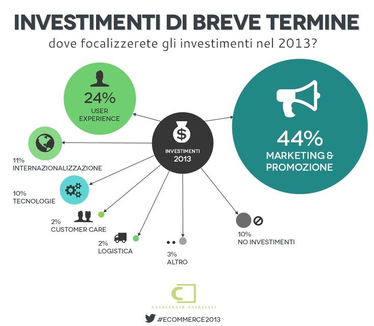 Investimenti di breve termine - E-commerce in Italia 2013 #ecommerce2013