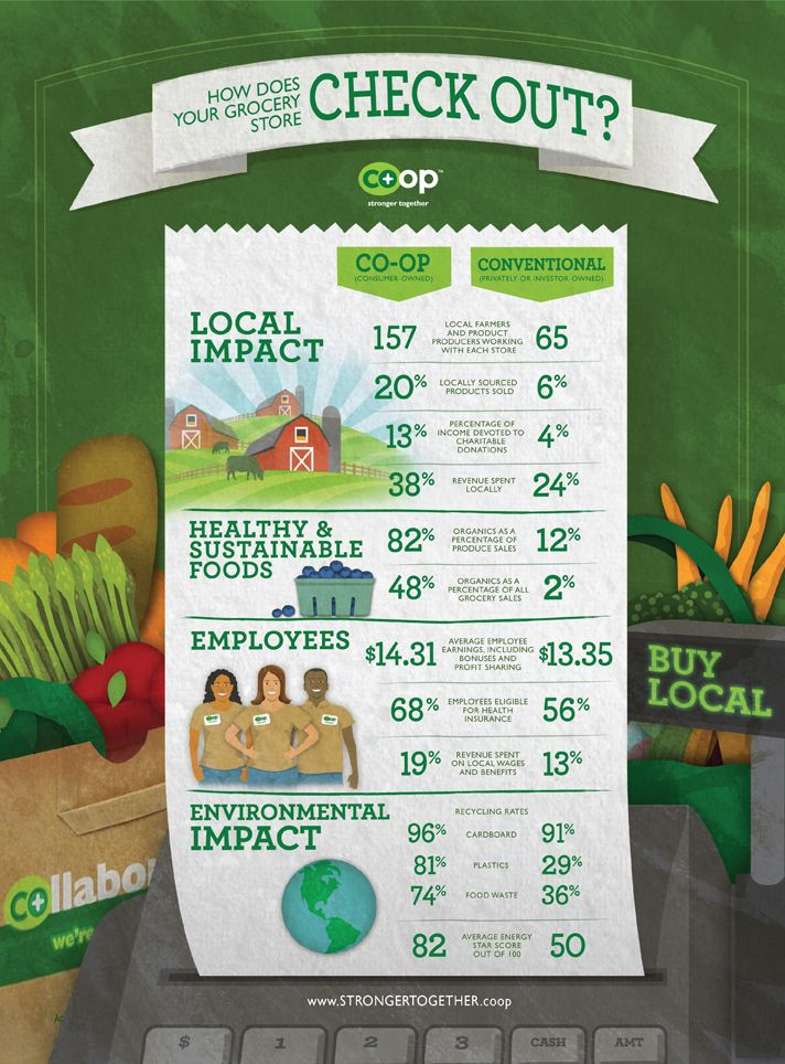 What's to love about food co-ops? So much! Co-ops have a cool way of doing things differently. They're people working together for better food, stronger communities and a healthier world.