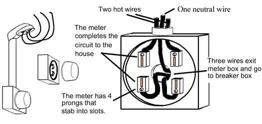 meter box and weatherhead