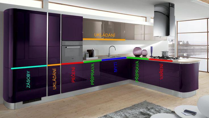 Mood kuchyň lesklá fialová, pracovní zóny v kuchyni, ergonomie v kuchyni, kitchen zone, ergonomic.