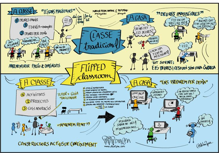 Què és una clase invertida ?? #FlippedClassroom