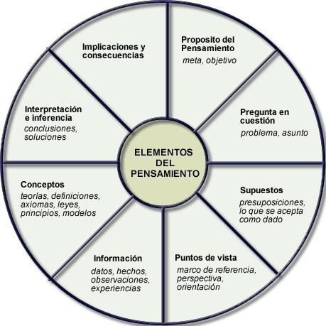 Elementos del pensamiento #Coaching