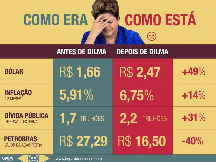 GRÁFICOS, ESTATÍSTICAS E CURIOSIDADES NADA LISONJEIROS SOBRE O BRASIL