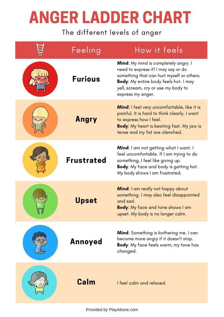 What Are The 5 Levels Of Anger We Can Teach Our Kids Download A Free Printable Pdf Version With How To Control Anger Coping Skills Anger Management Activities