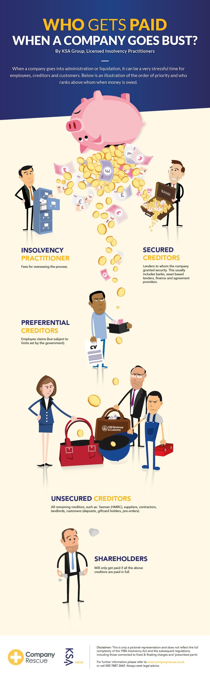 This infographic from Company Rescue shows the priority of payments for people owed money when a business goes bust. It includes the employees, tax authorities, banks, shareholders and insolvency practitioners.