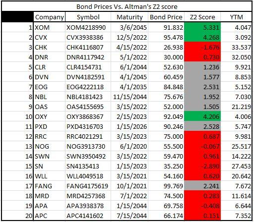 Best 25+ Altman z score ideas on Pinterest Ravens game score, Ry - chess score sheet