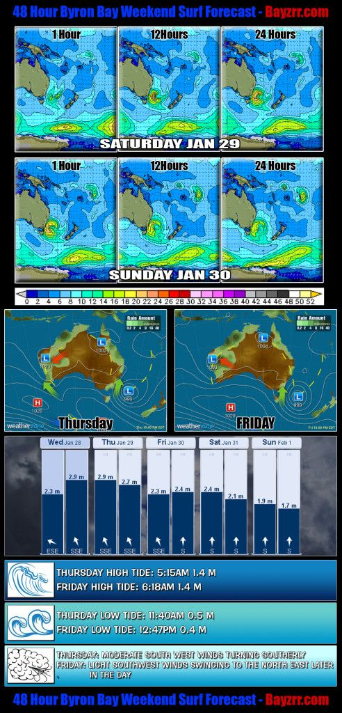 Byron Bay 48 Hour Weekend Surf Report Forecast for January 29 & 30
