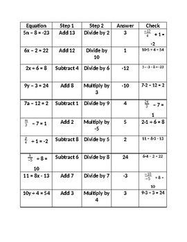 25+ best ideas about Two step equations on Pinterest | Solving ...