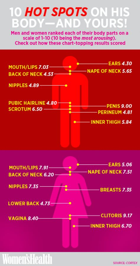 The Most Sensitive Spots on Men (and on You) http://www.womenshealthmag.com/sex-and-relationships/erogenous-zones