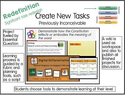Using SAMR to Teach Above the Line - Getting Smart by Susan ...