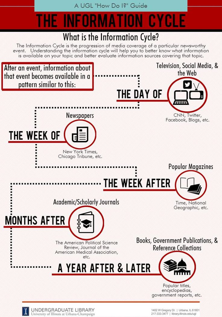 Information Cycle Infographic Information literacy