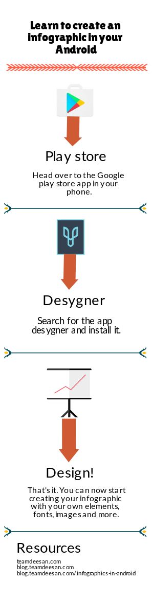 In this post you will learn to create an infographic in your Android without any computer assistance. The above infographic