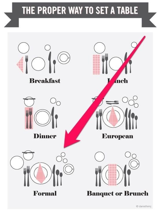 How To Throw A Historically Accurate Downton Abbey Dinner Party. Setting TableProper ...  sc 1 st  Pinterest & 44 best Table Settings Diagram images on Pinterest | Dining ...