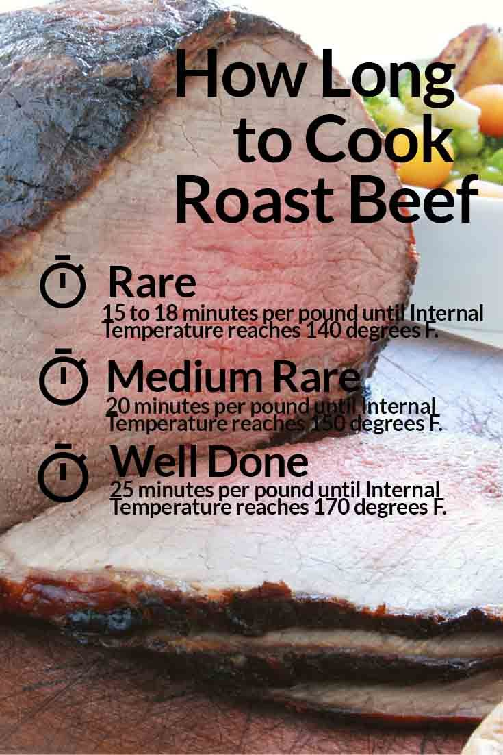 Guide for how long to cook roast beef.