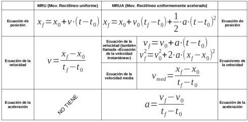 Cinemática básica (2) - https://formacionmontagut.wordpress.com/2012/11/25/fis-cinematica-ii-el-dia-de-las-formulas/