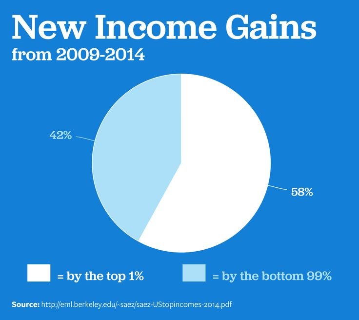On the Issues: Income and Wealth Inequality