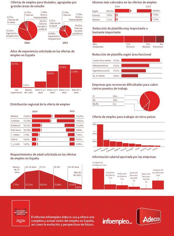 52 best b squeda de empleo recursos images on pinterest for Consulta demanda de empleo